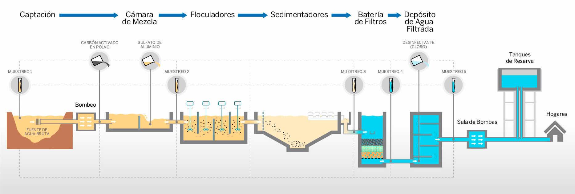 proceso potabilizacion del agua